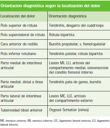 Fisioterapia rodilla: Diagnostico